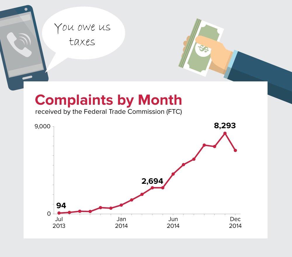 tax-id-scam